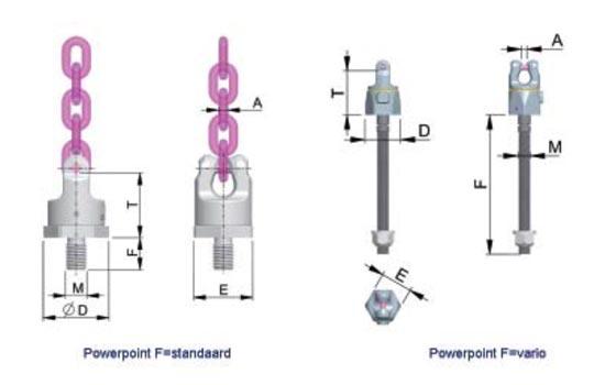 Technische informatie RUD PowerPoint draaibaar